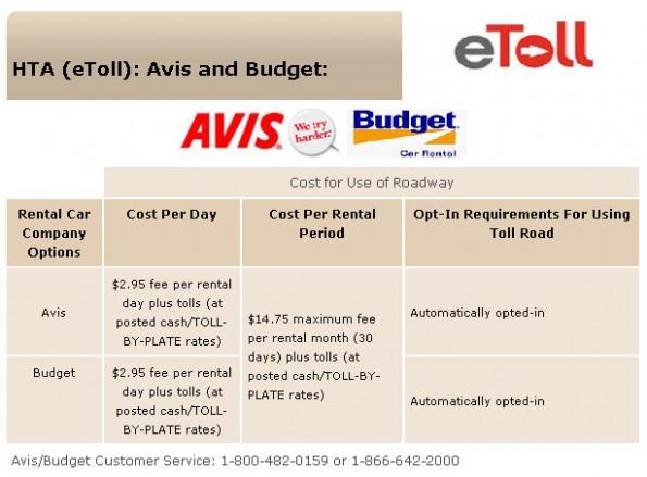 Enterprise Car Rental Toll Fee
