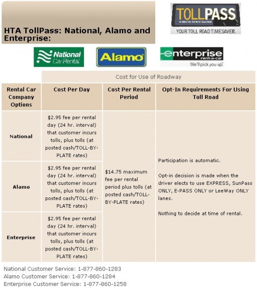 Car Rental Toll Pass Schemes